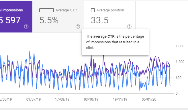 Google Search Console Tooltips Example - Helppier Blog