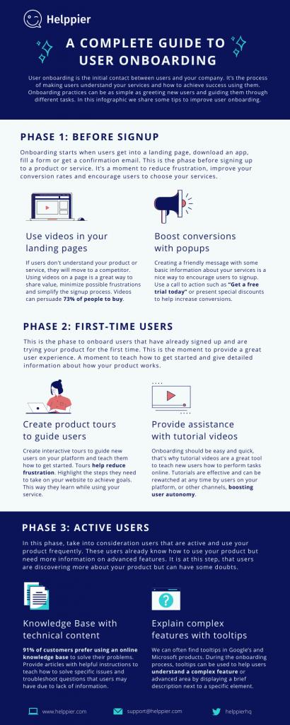How to improve user onboarding Infographic - Helppier Blog